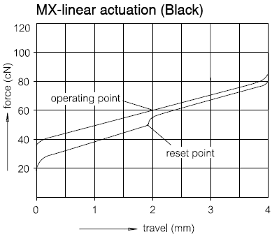 Cherry Black Activation Force graph