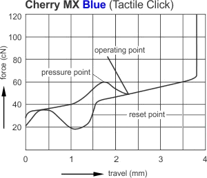 Cherry Blue Activation Force graph
