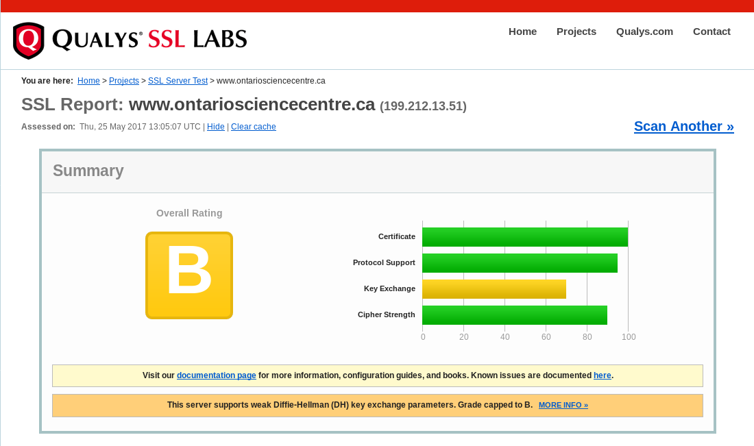 Results of testing the Ontario Science Centre website via www.ssllabs.com/ssltest/ (rating: B)