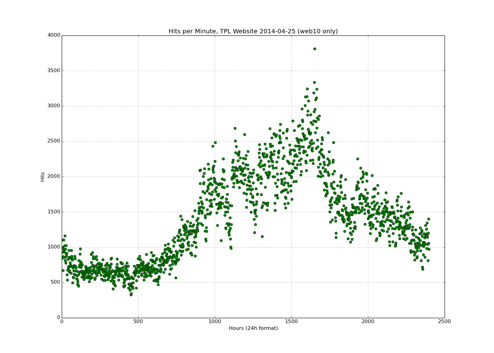 One day's dot plot showing hits per minute on a 25(!) hour scale