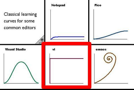 Learn vi or vim